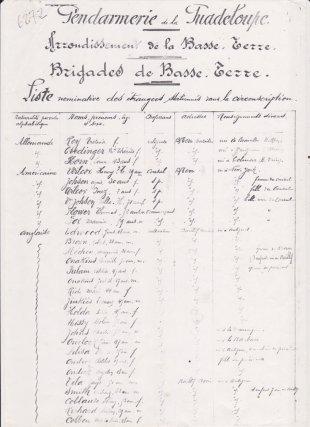 Recensement des Libanais  de Guadeloupe en 1944