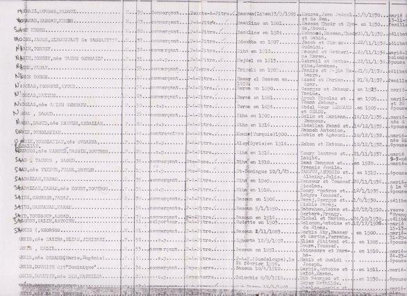 Recensement des étrangers en 1917  par la gendarmerie de Basse-Terre