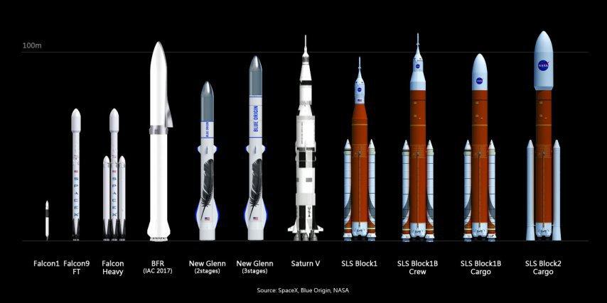 Comparaison de taille entre les lanceurs Arianespace, FalconX et SLS