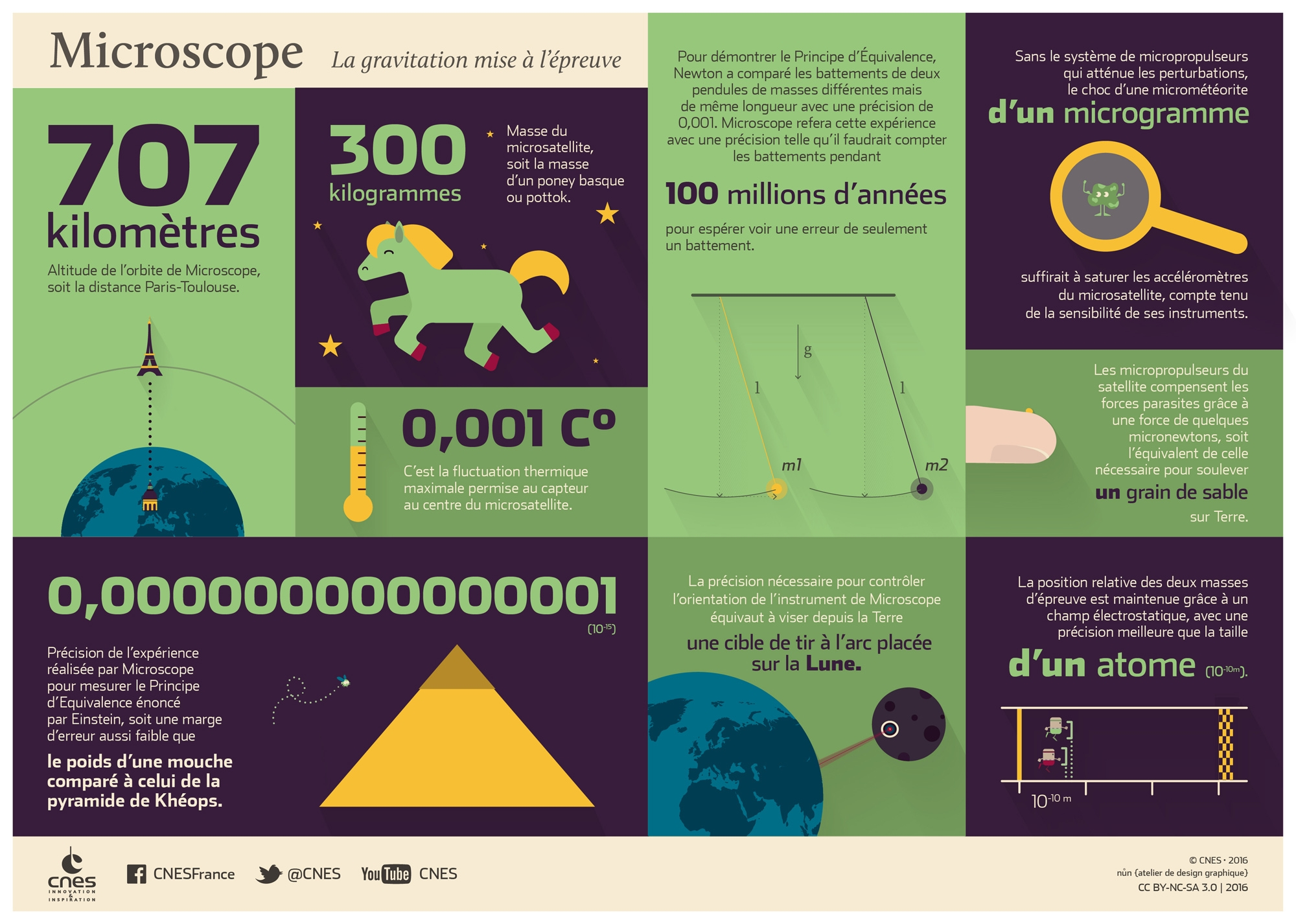 is_microscope-infographie-2000-2